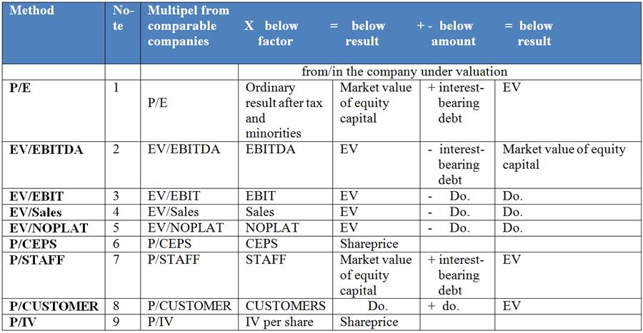 Market Value | Value Creation